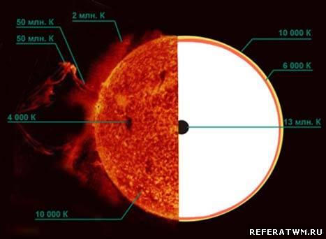 какова температура поверхности солнца и в центре солнца